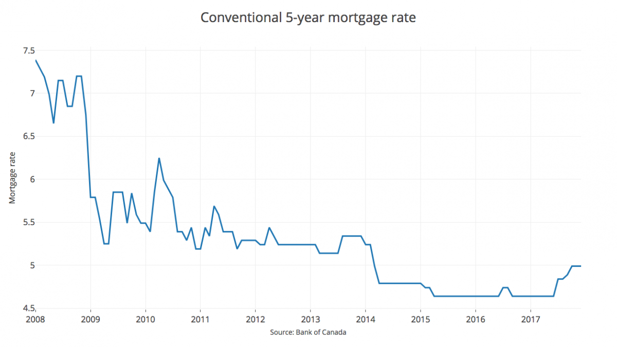 Canadian Mortgage Rates are Rising